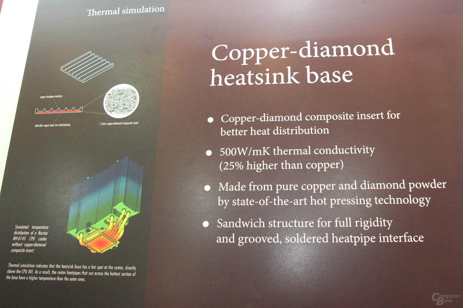 Kupfer-Diamant-Bodenplatte für Kühler