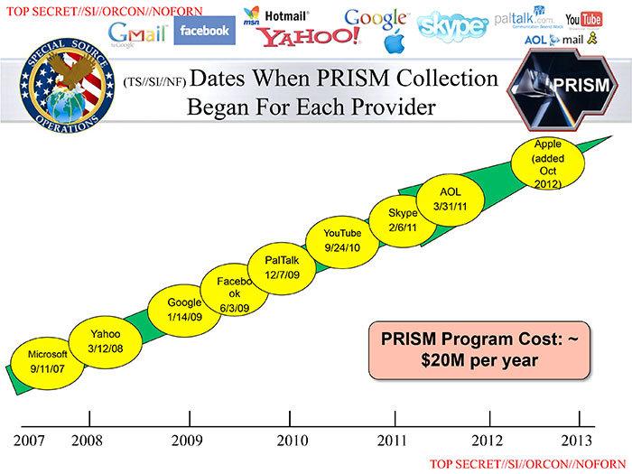 PRISM, Eintrittsreihenfolge