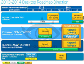 Roadmap mit Haswell Refresh und Haswell-E