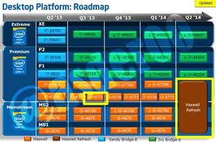 Desktop-Roadmap für Core i5 und Core i7
