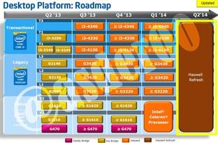 Desktop-Roadmap für Celeron bis Core i3