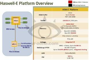 Plattform-Überblick