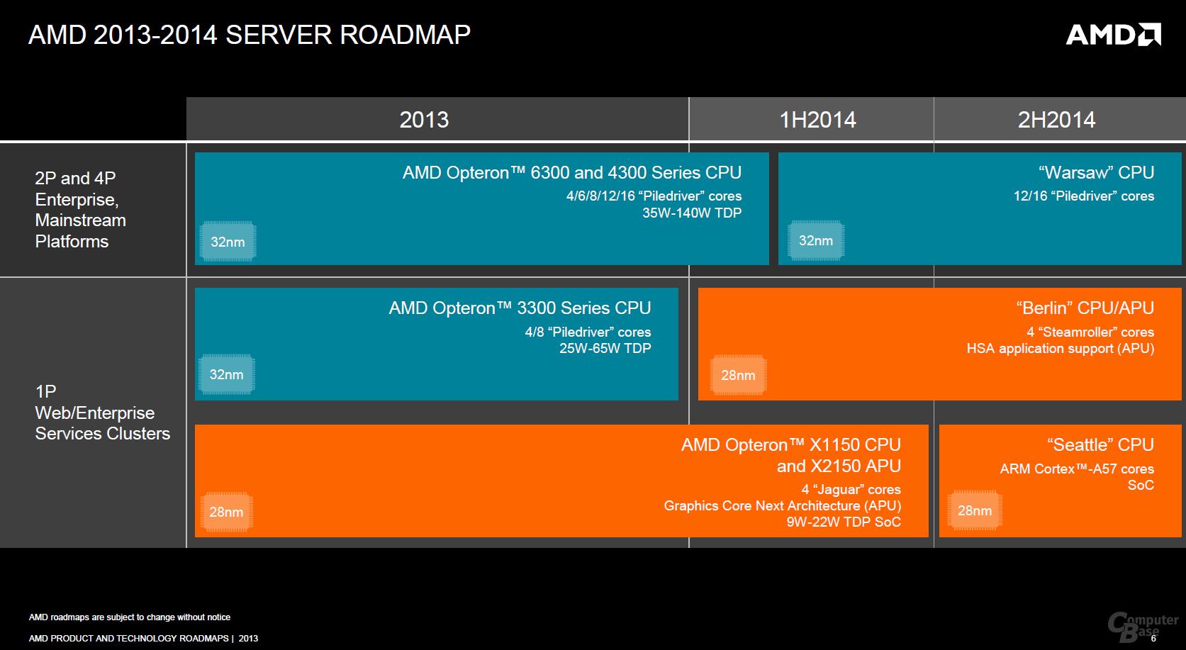 AMDs Server-Roadmap bis Ende 2014