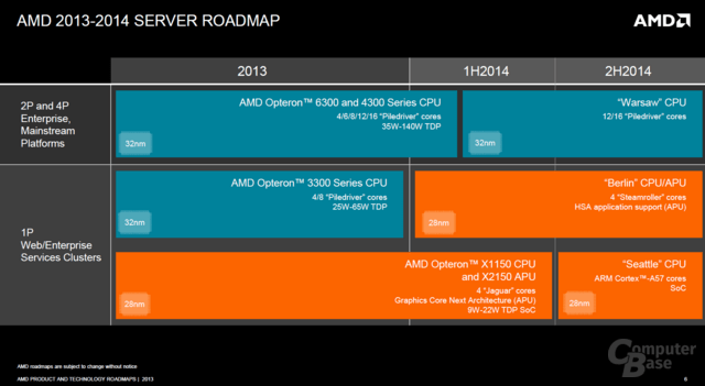 AMDs Server-Roadmap bis Ende 2014