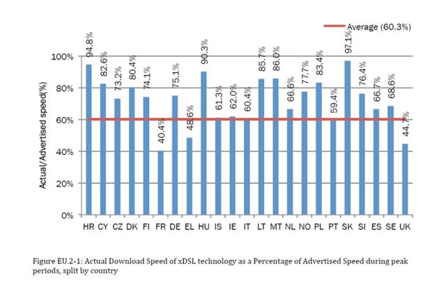 DSL-Anschlüsse: Reale Geschwindigkeit in Relation zu beworbener
