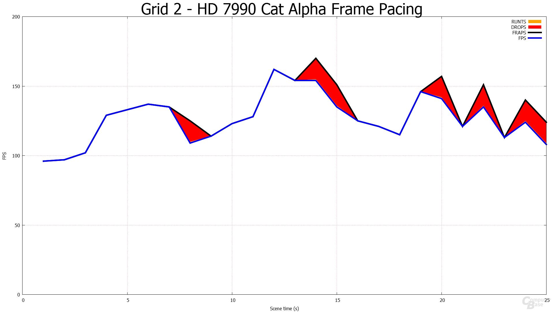1.920 × 1.080 - HD 7990 Frame-Pacing-Alpha-Treiber
