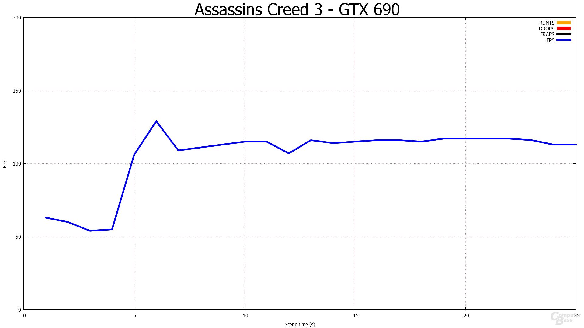 1.920 × 1.080 - HD 7990 gegen GTX 690