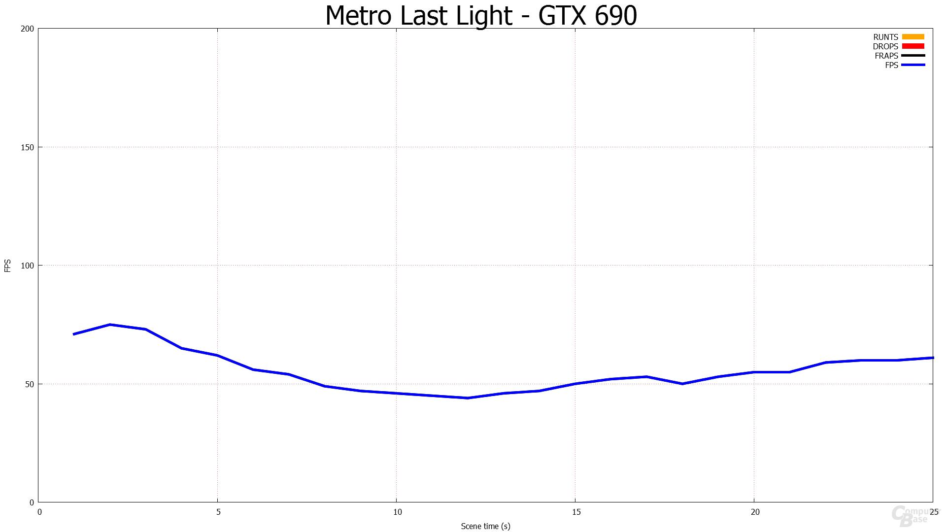 1.920 × 1.080 – HD 7990 gegen GTX 690
