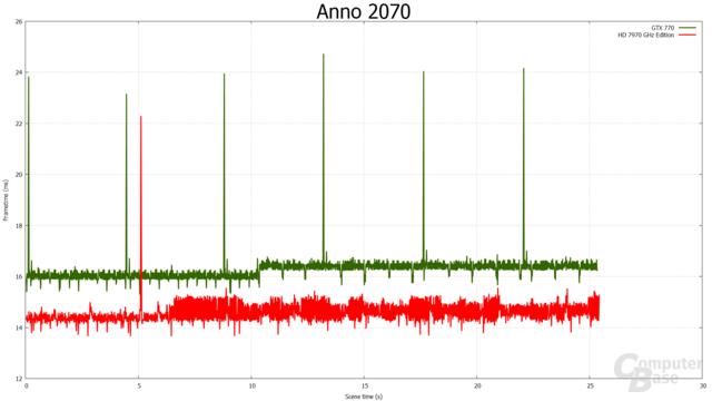 1.920 × 1.080 - HD 7970 GHz Edition gegen GTX 770