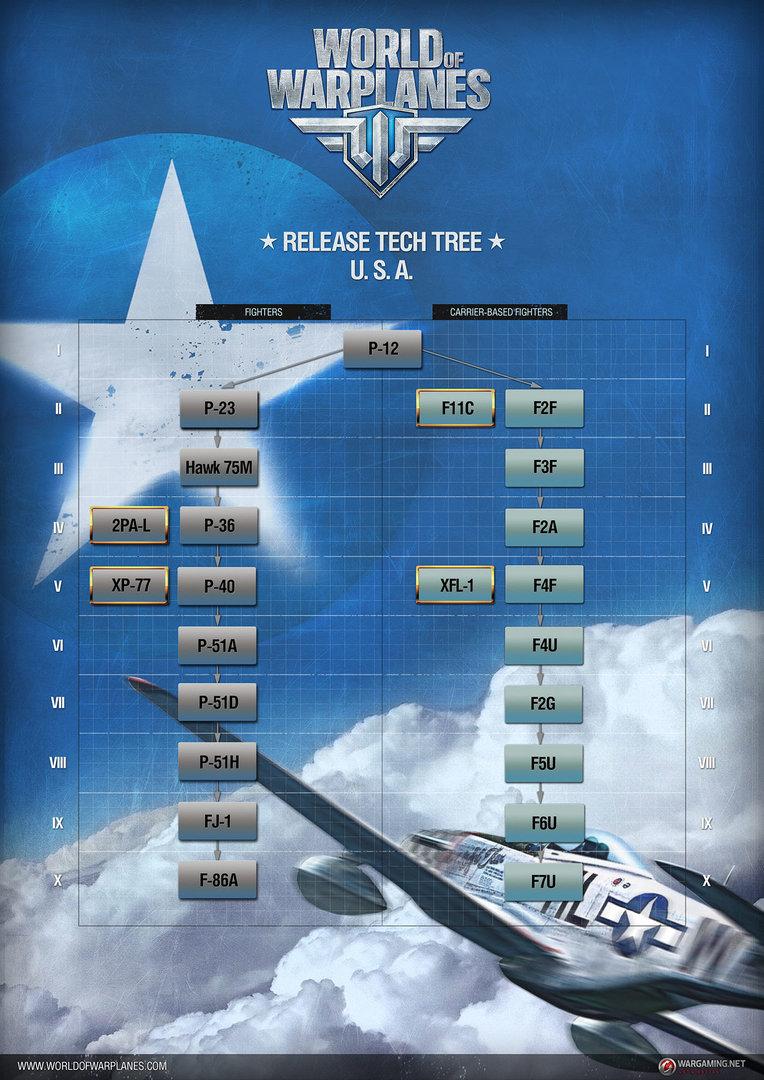 WoWP: Tech-Tree USA