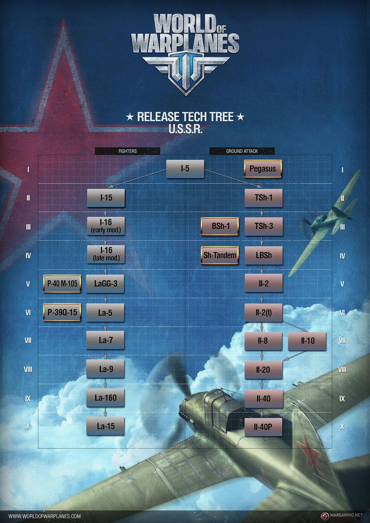 WoWP: Tech-Tree USSR
