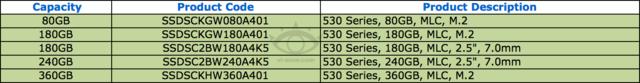 Startaufgebot der Intel SSD 530