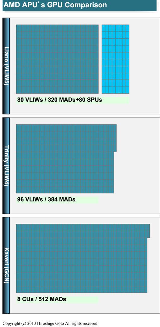 GPU-Vergleich: Llano, Trinity und Kaveri