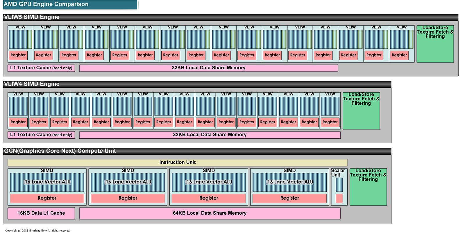 Vergleich der GPU-Architekturen