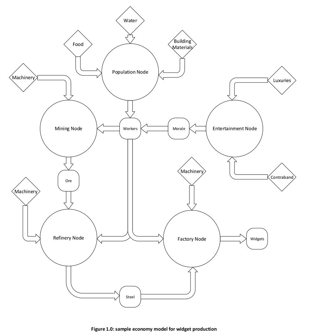 Wirtschaftssystem