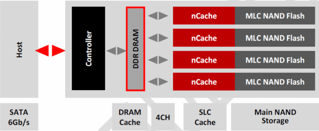 Tiered Caching der SanDisk Ultra Plus