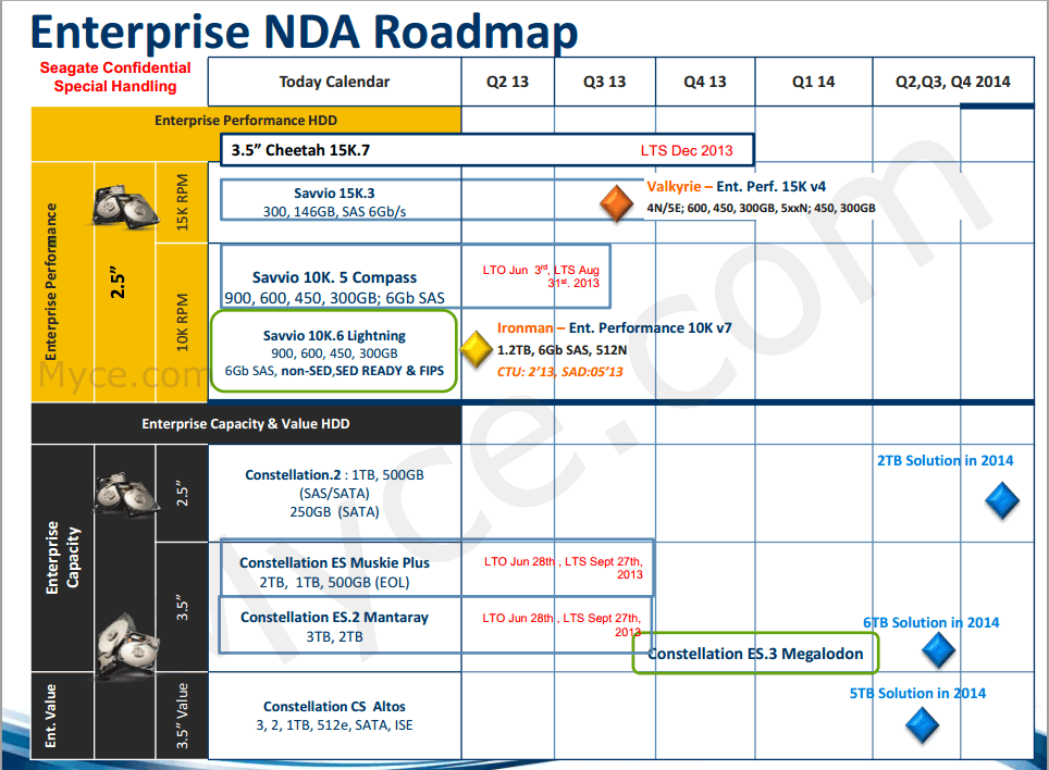 Seagate-Enterprise-Roadmap