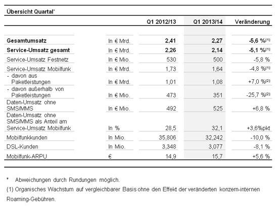 Das 1. Quartal von Vodafone Deutschland in Zahlen