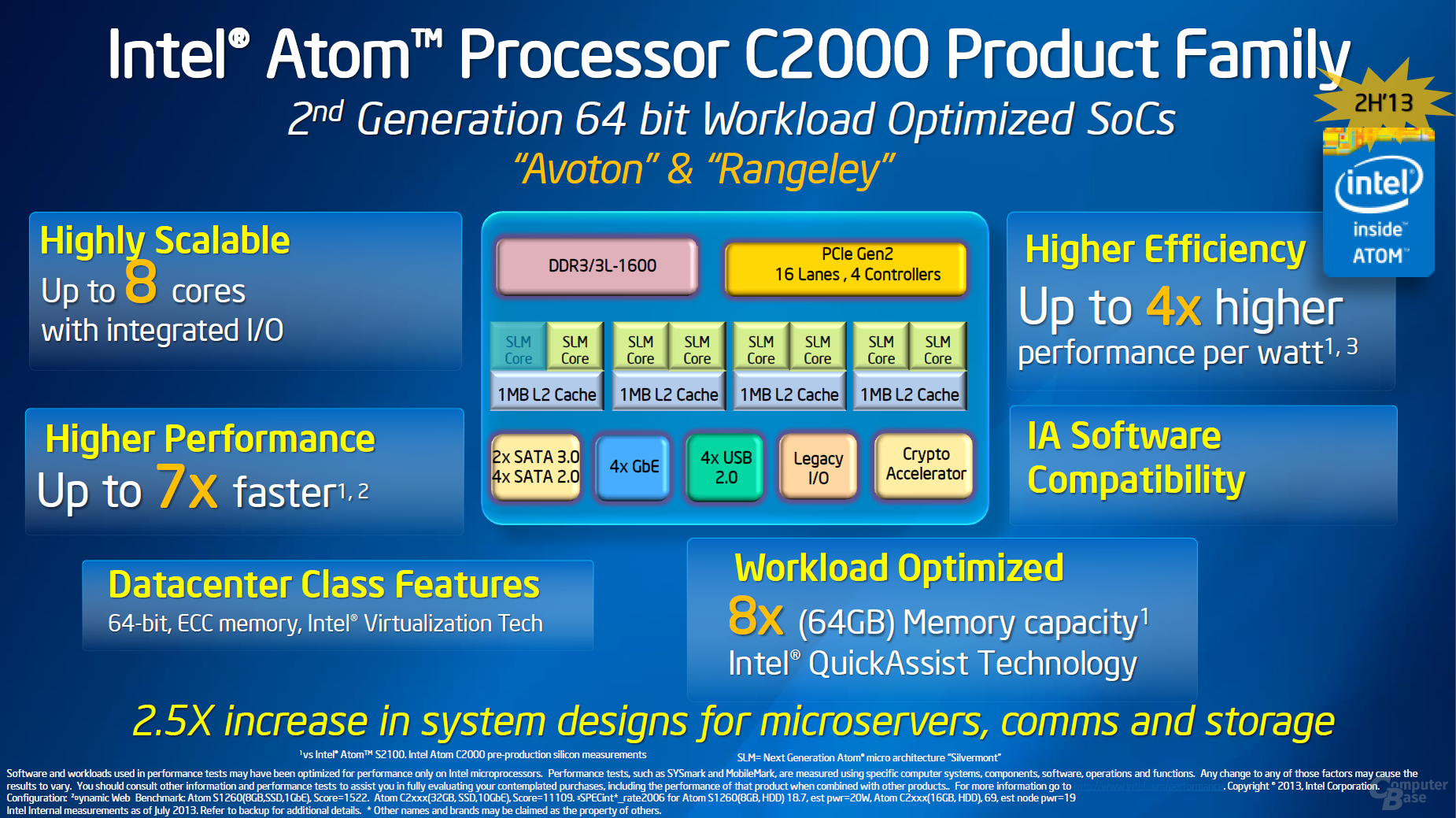 Intel Atom C2000 – Avoton & Rangeley
