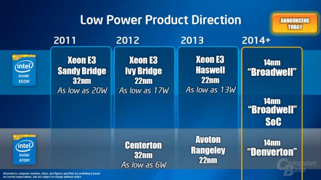 Low-Power-Server-Roadmap