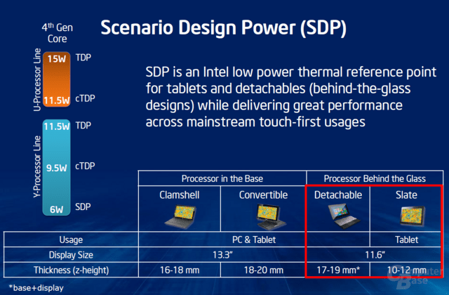 Scenario Design Power nach Intel-Definition