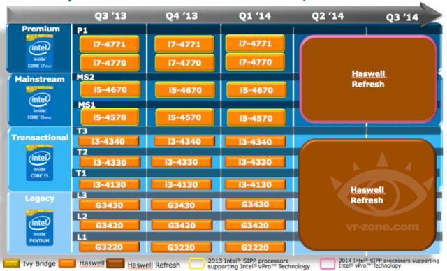 "Intel-Roadmap mit ""Haswell Refresh"" ab Q2"