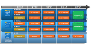 "Intel-Roadmap zeigt ""Broadwell"" ab 2H/2014"