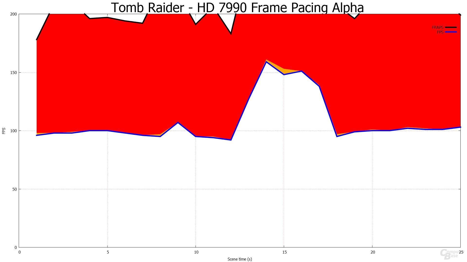 Alpha-Treiber gegen Catalyst 13.8