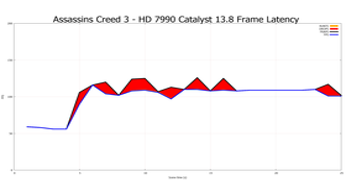 Frame Pacing gegen Frame Latenz