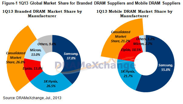 Marktanteile im Speichergeschäft