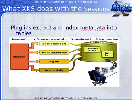 XKeyscore: Wie NSA-Analysten auf Aktivitäten von Nutzern zugreifen