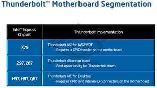 Intel Thunderbolt auf Mainboards