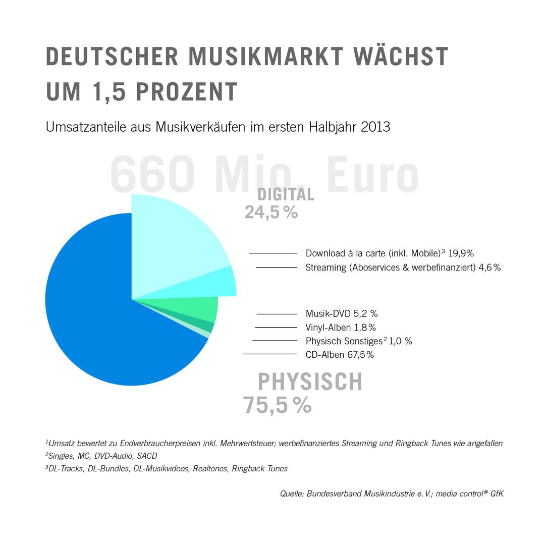 Deutscher Musikmarkt im 1. Halbjahr 2013