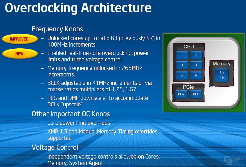 Overclocking-Optionen des Ivy Bridge-E