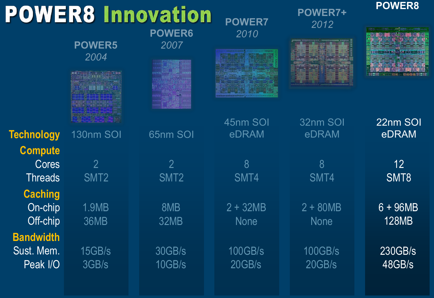 IBM Power8