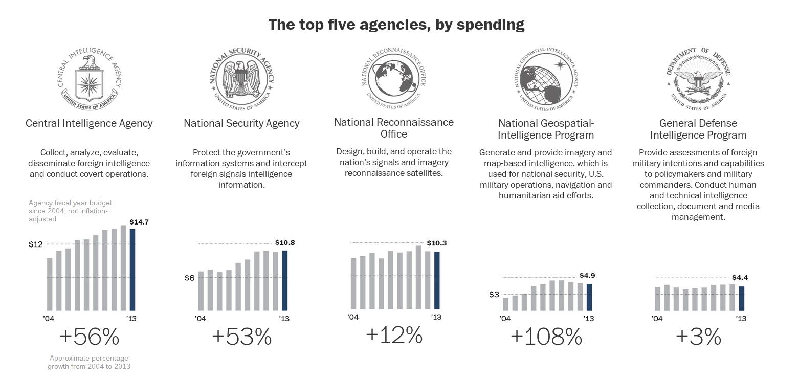 Budget: Ausgaben