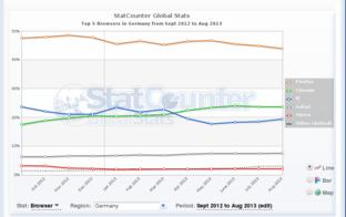 Browserstatistik, 12 Monate, Deutschland