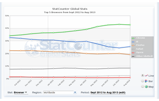 Browserstatistik, 12 Monate, International