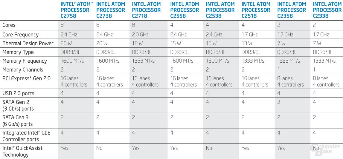 Intel Atom C2000 (Rangeley) im Detail