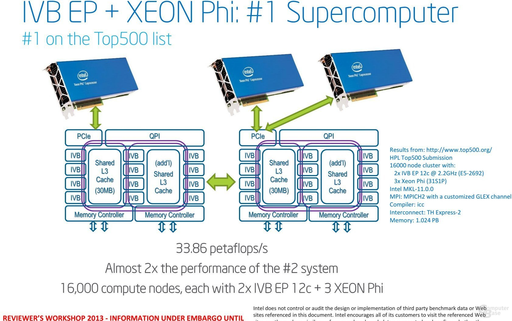 Ivy Bridge-EP: Xeon E5 2600 v2