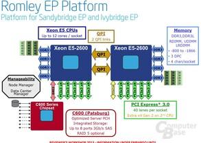 Romley-EP-Plattform