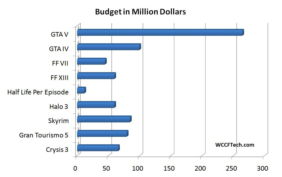 Budget von Videospielen