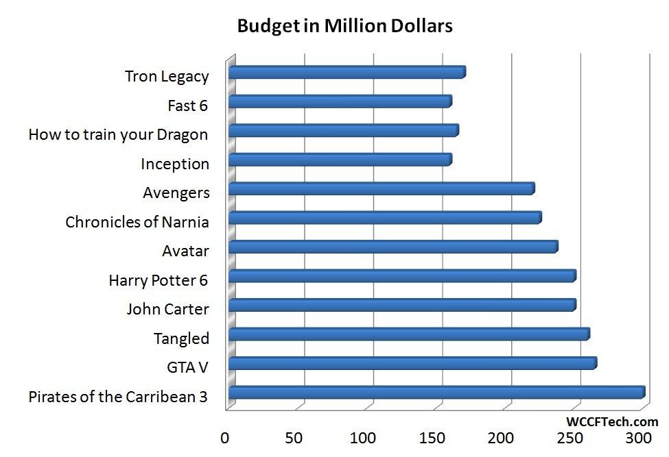 Budget von Kinofilmen