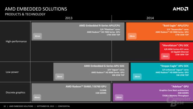 AMD Embedded-Roadmap
