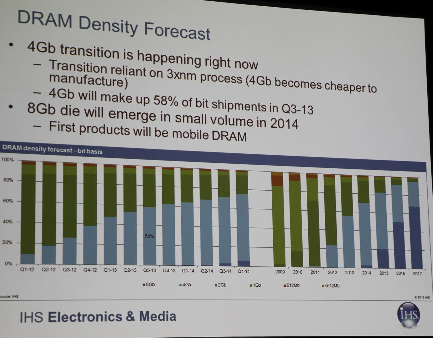 Vorhersagen für DDR4-Speicher