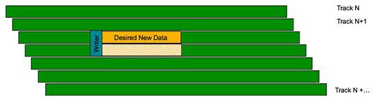 Schreibkopf bei überlappend geschriebenen Daten