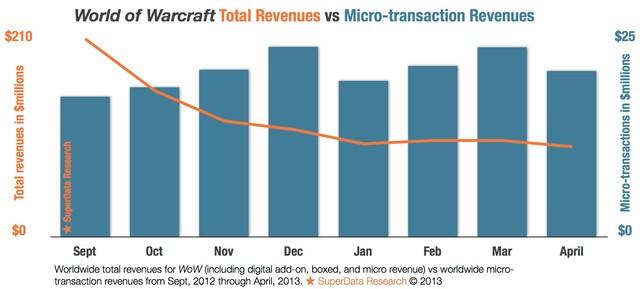 World of Warcraft: Einnahmen