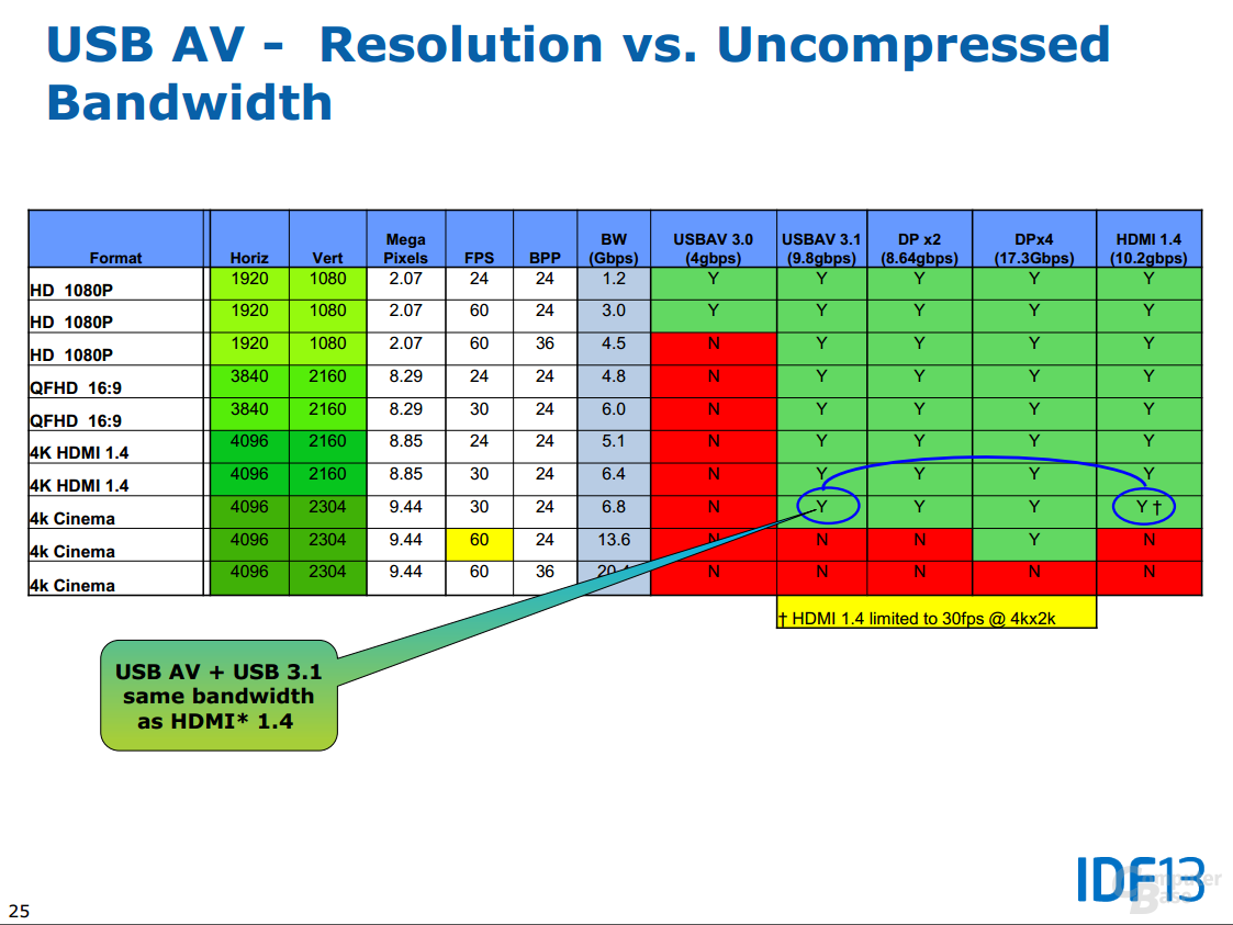 USB AV - Resolution vs