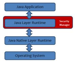 Java-Sicherheitsmodell