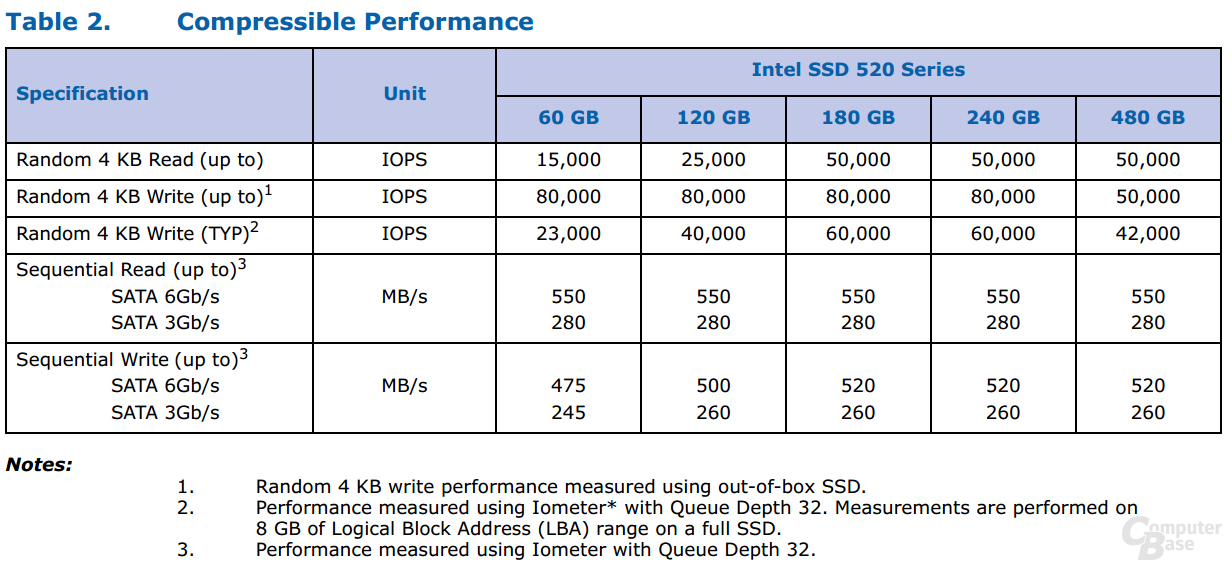 Intel SSD 520 Serie Compressible